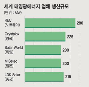 전기만큼 싼 태양광전지 나올까?