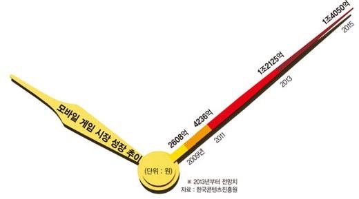 스마트폰 시대 '킬링타임 산업' 무서운 성장세