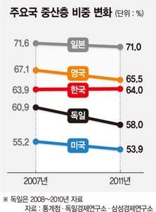 [중산층 강국을 가다] 중산층 강국 '한국식 모델' 만들자 - 파이낸셜뉴스