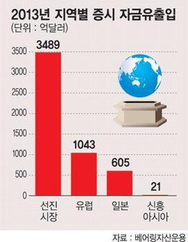 신흥국서 발뺀 자금, 선진시장으로 몰렸다 - 파이낸셜뉴스