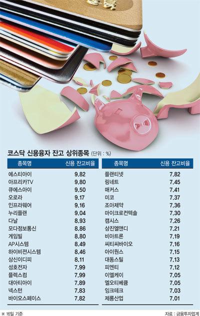 중소형주 시장 살아나자 '빚투자' 고개