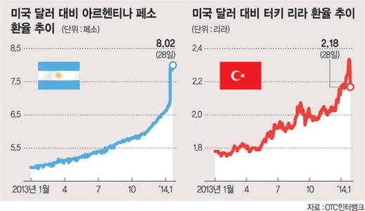신흥국 일제히 금리인상.. 급한 불 껐다 - 파이낸셜뉴스