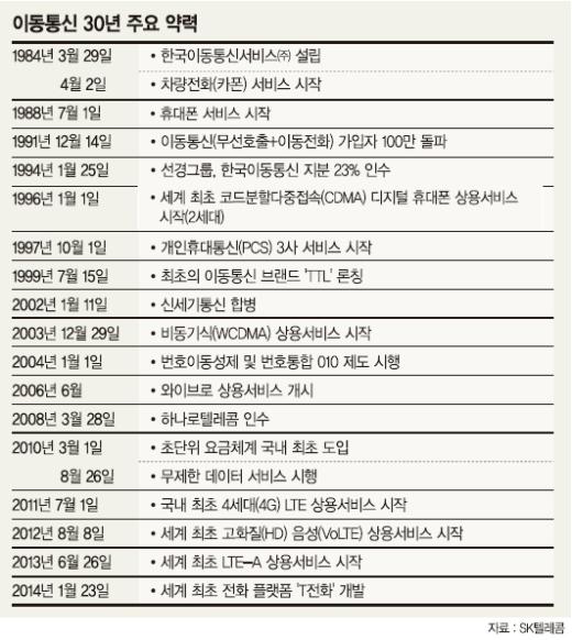 (상) 1984년 '부의 상징' 카폰→ 2014년 '필수 아이템' 스마트폰