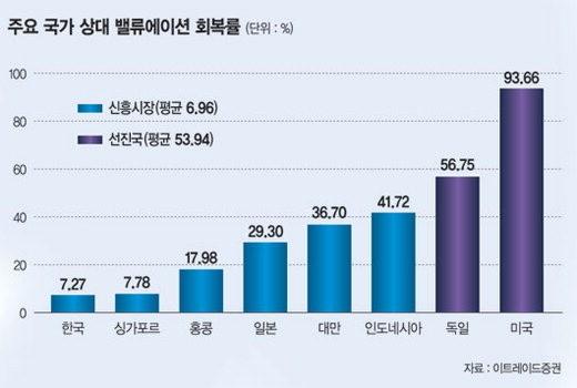 '저평가된 韓증시' 외국인에 매력만점