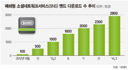 폐쇄형 SNS '밴드게임' 기대반 우려반 - 파이낸셜뉴스