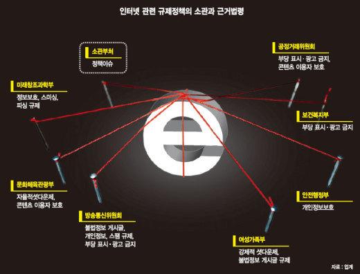 중복규제에 인터넷기업들 한국서 짐 싼다.. IT강국 '흔들' - 파이낸셜뉴스