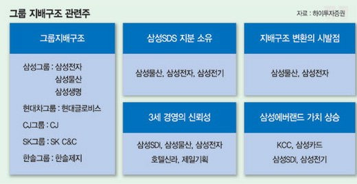 증권가 '제2의 삼성SDS 찾아라' - 파이낸셜뉴스
