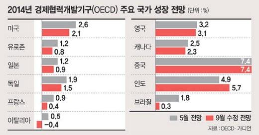 """OECD """"세계경제 전망 더 어두워졌다"""""""