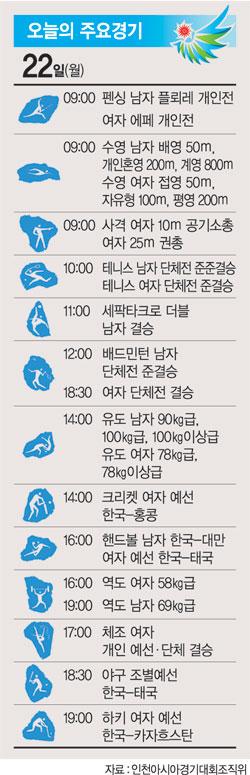 [2014 인천아시아경기대회] 야구 2연패 향해 '플레이볼', 신아람 '1초의 눈물' 설욕전