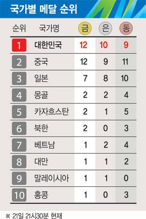 [2014 아시안게임] 17세 명사수 김청용 2관왕 쐈다