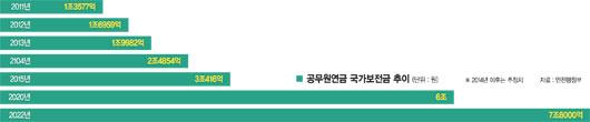 [공무원연금 개혁] (1) 적자 내년 3조, 6년후 6조 '밑 빠진 독' 空무원 연금