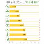 유한킴벌리 하기스와 더블하트, '맘토닥톡'에서 아빠 육아 독려