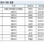 KB금융 차기 회장 후보 내정자 22일 결정