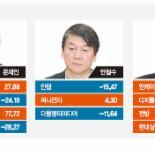 요동치는 김무성·박원순 대선후보 관련株