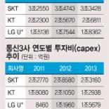 세계는 '5G 전쟁준비' 한국은 '보조금 논란'