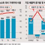 가계·기업 부채로 한국경제 '경고등'