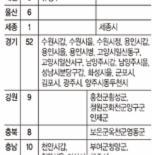[현행 선거구 획정 헌법불합치] 62개 지역구 조정 대상.. 부산·인천 등은 추가 필요