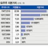 삼성SDS 장외가 34만원, 공모가 19만원… '로또' 될까