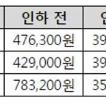 LG U+ 2G폰 최저지원금 13만원까지