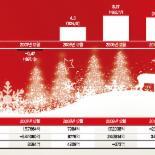 12월 증시 10년간 7번 강세.. '산타랠리' 기대 부푼 증권가