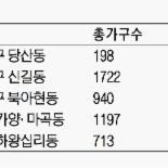 트리플 역세권 잇단 분양 투자자 '군침'