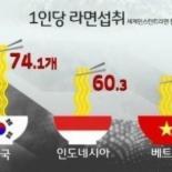 한국 1인당 라면소비 세계 1위, 한국인이 가장 많이 먹는 라면은 무엇?