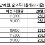 KT, 갤럭시S5·G3 등 휴대폰 25만원 할인