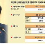 최경환 경제팀 출범 5개월.. 증시·환율·가계부채 등 악화 나아진 지표는 부동산 거래뿐