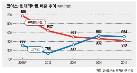 스마트오피스 vs. 보급형, 사무가구 승자는? - 파이낸셜뉴스