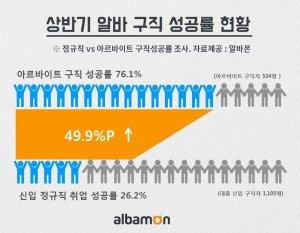상반기 아르바이트 구직 성공률 76.1%…정규직 보다 3배 높아