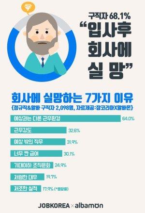 구직자 59%, 취업 준비하면서 연봉보다 복지 궁금해한다