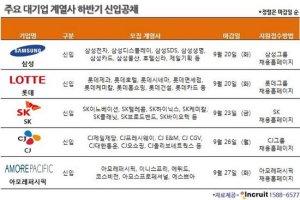 삼성그룹, 롯데그룹, SK 등 대기업 신입사원 채용 공고