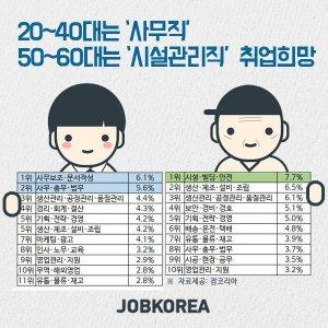 20~40대는 사무직, 50~60대는 시설관리직 취업 희망한다