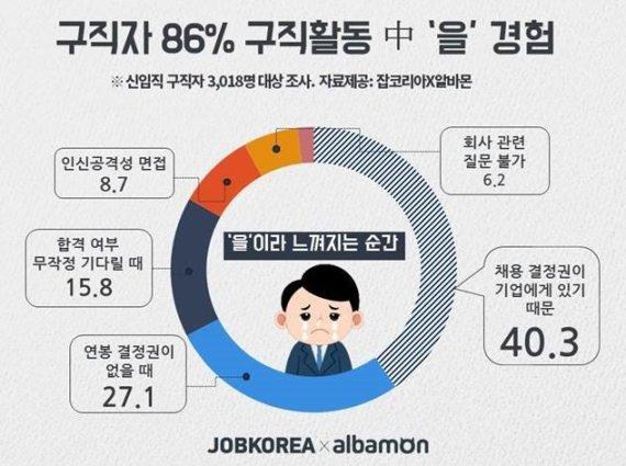 구직자 86.5%
