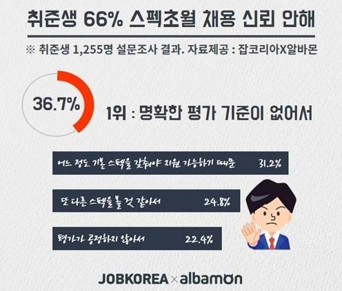 취준생 66.5%