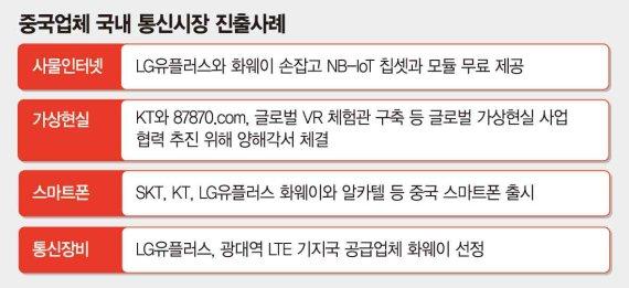 中 ICT기업, 한국 통신시장 전방위 공세 - 파이낸셜뉴스