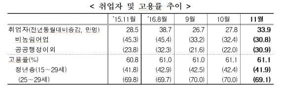 11월 취업자 33.9만명↑ 고용시장 훈풍?…