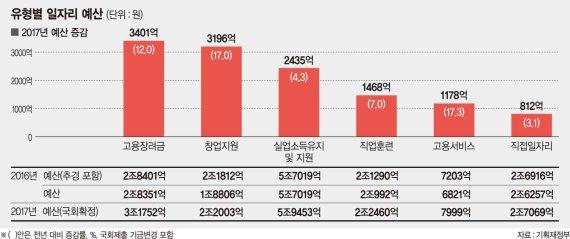 [2017 경제정책 방향] 공공부문 6만명 신규 채용.. 최저임금제도 집중 단속
