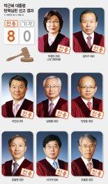[박근혜 대통령 탄핵] 재단 출연 강요로 기업 재산권 침해.. '중대한 파면 사유'