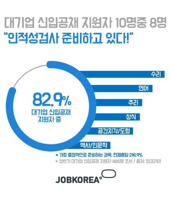 """대기업 신입공채 지원자 82.9% """"인적성검사 준비하고 있다"""""""