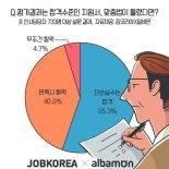 맞춤법 실수? 인사담당자 40% '반복되면 탈락', 무조건 탈락도 4.7%