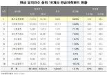 펀드슈퍼마켓, 연금저축펀드 증가율 1위 기록