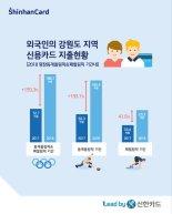 """""""평창동계올림픽 기간 강원도 외국인 카드사용 전년比 159% 증가"""""""