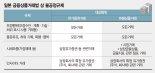 [블록체인 글로벌 패권경쟁 시작] 日, ICO 토큰 '사실상 증권' 간주… 금융법으로 시장 단속