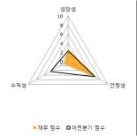 [fnRASSI]에이씨티(138360) 전일대비 8.48% 상승