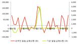 [fnRASSI]에이씨티(138360) 8.85% 상승