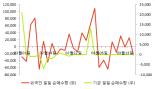 [fnRASSI]에이씨티, 15.4% 내리며 거래량 증가