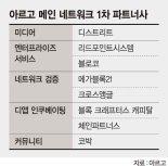 아르고 네트워크 참여사 8곳 공개