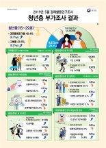 청년 27.7%, 최저임금도 못 받는 '첫 일자리'