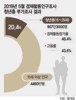 청년 27.7% '첫 월급'..최저임금도 못 받았다